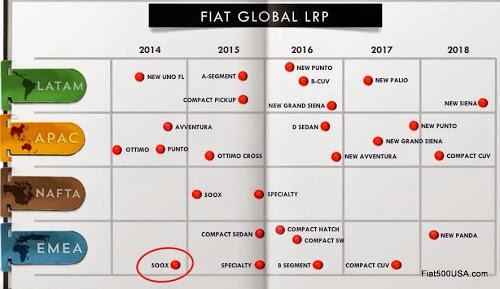 Fiat Brand Model Timeframe